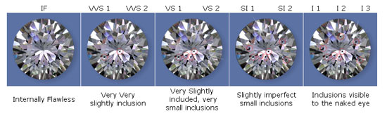 Diamond Clarity Explained - DiamondGeezer.com